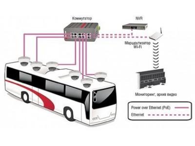 Современное видеонаблюдение в автобус, гараж, авто и его отличия